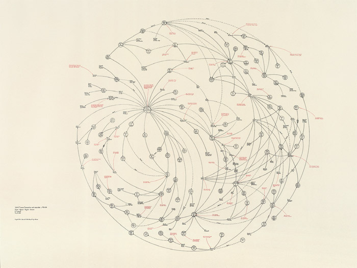 "Mark Lombardi, World Finance Corporation and Associates, ca. 1970–84: Miami–Ajman–Bogota–Caracas (7th Version), 1999, graphite and colored pencil on paper, 69 1/8 x 84""."
