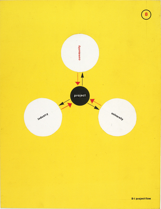 "Knud Lonberg-Holm, Illustrated Production Cycle, 1937, printed matter, 10 7/8 × 8 1/2""."